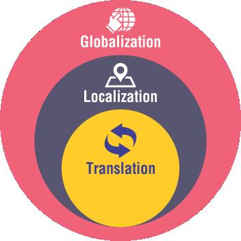 Globalization & Localization