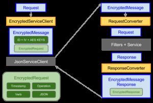 aes_encryption_requst_response